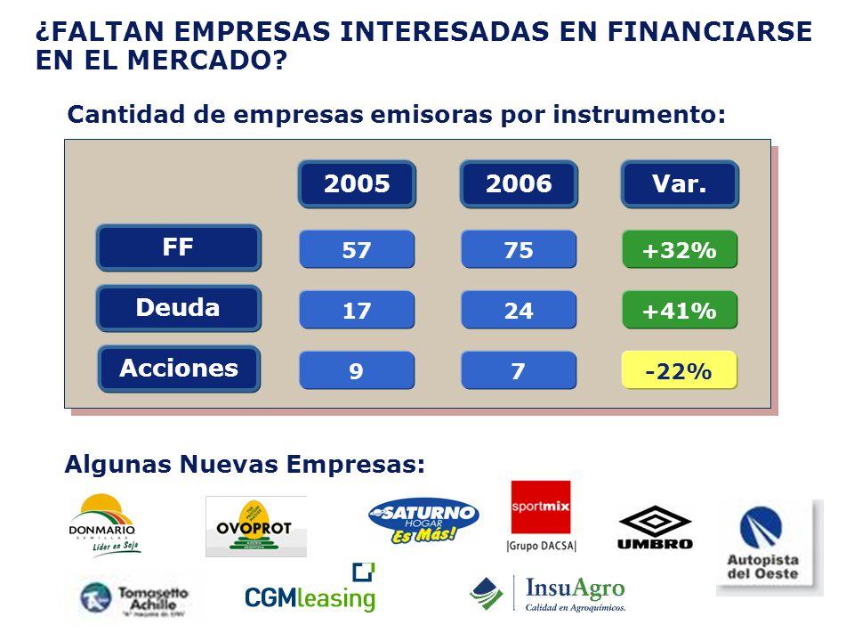 ¿FALTAN EMPRESAS INTERESADAS EN FINANCIARSE EN EL MERCADO? Deuda FF Acciones 20052006Var. 9 24 75 7 17 57 +41% +32% -22% Cantidad de empresas emisoras