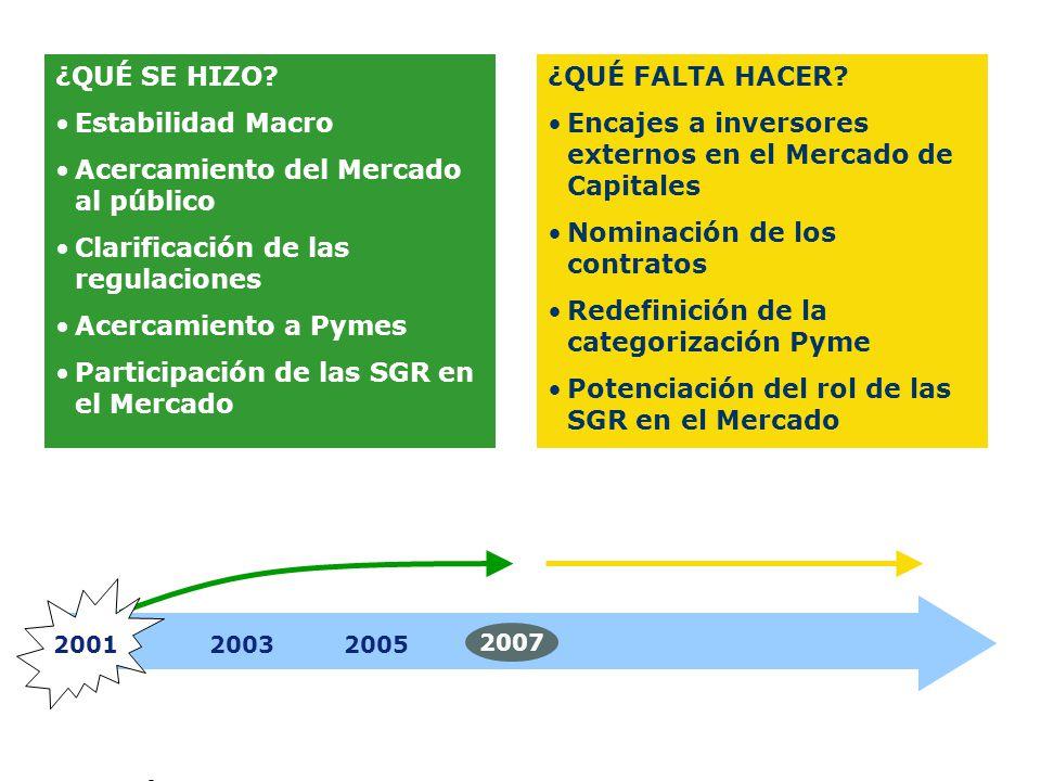 20012003 2007 2005 ¿QUÉ SE HIZO? Estabilidad Macro Acercamiento del Mercado al público Clarificación de las regulaciones Acercamiento a Pymes Particip