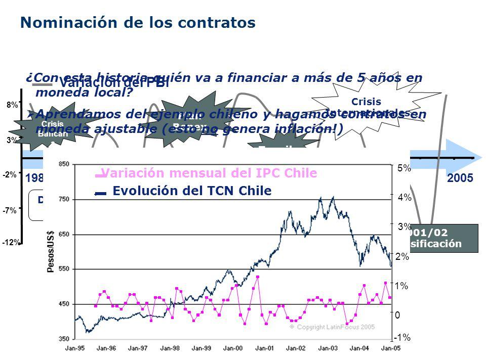 Nominación de los contratos Variación del PBI Indisponibilidad de depósitos Pérdida de la banca Regional Devaluación - Swaps -12% -7% -2% 3% 8% Crisis