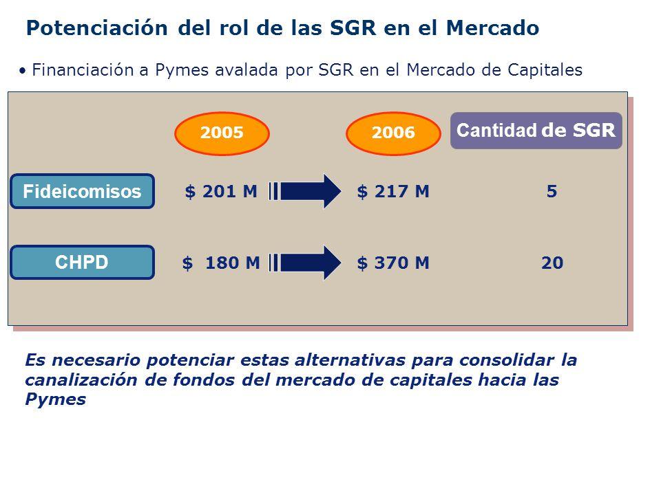 Potenciación del rol de las SGR en el Mercado Financiación a Pymes avalada por SGR en el Mercado de Capitales 20052006 Fideicomisos CHPD $ 201 M$ 217