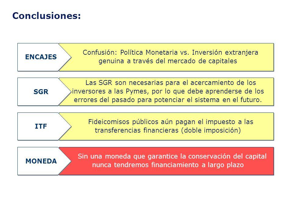 Conclusiones: Confusión: Política Monetaria vs. Inversión extranjera genuina a través del mercado de capitales ENCAJES Sin una moneda que garantice la