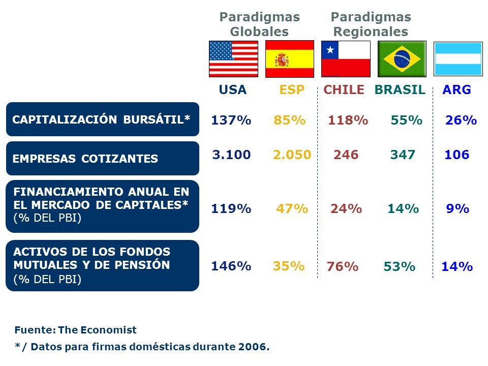 CAPITALIZACIÓN BURSÁTIL* 85%137% FINANCIAMIENTO ANUAL EN EL MERCADO DE CAPITALES* (% DEL PBI) ACTIVOS DE LOS FONDOS MUTUALES Y DE PENSIÓN (% DEL PBI)