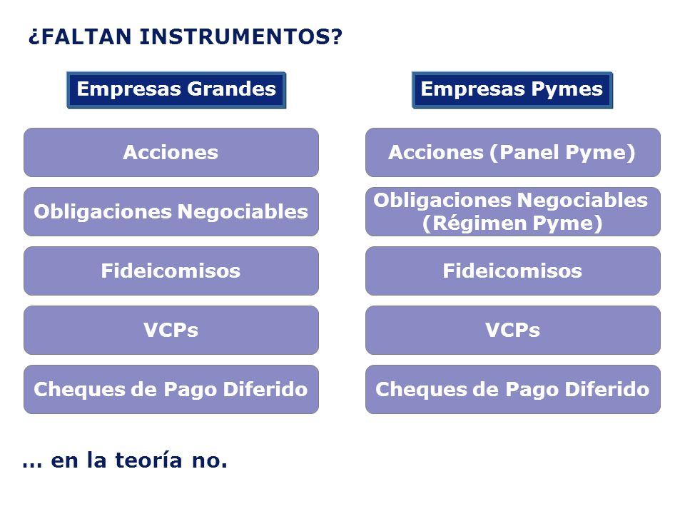 ¿FALTAN INSTRUMENTOS? Empresas GrandesEmpresas Pymes Acciones (Panel Pyme) Obligaciones Negociables (Régimen Pyme) Fideicomisos Cheques de Pago Diferi