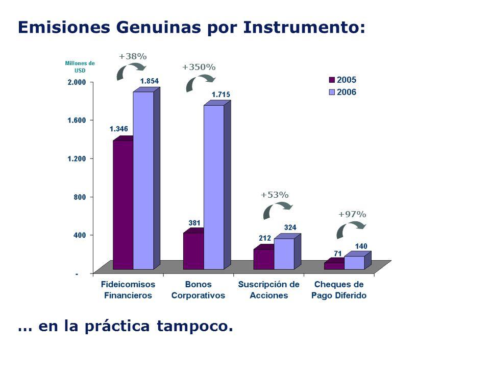 … en la práctica tampoco. +38% +350% +53% +97% Emisiones Genuinas por Instrumento: