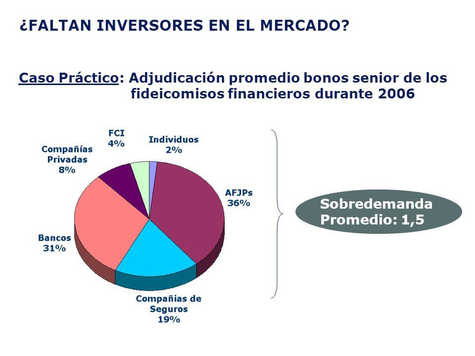 ¿FALTAN INVERSORES EN EL MERCADO? Caso Práctico: Adjudicación promedio bonos senior de los fideicomisos financieros durante 2006 Sobredemanda Promedio