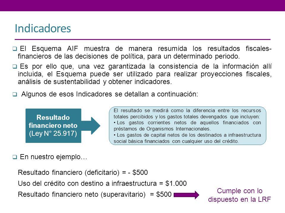 Indicadores El Esquema AIF muestra de manera resumida los resultados fiscales- financieros de las decisiones de política, para un determinado periodo.
