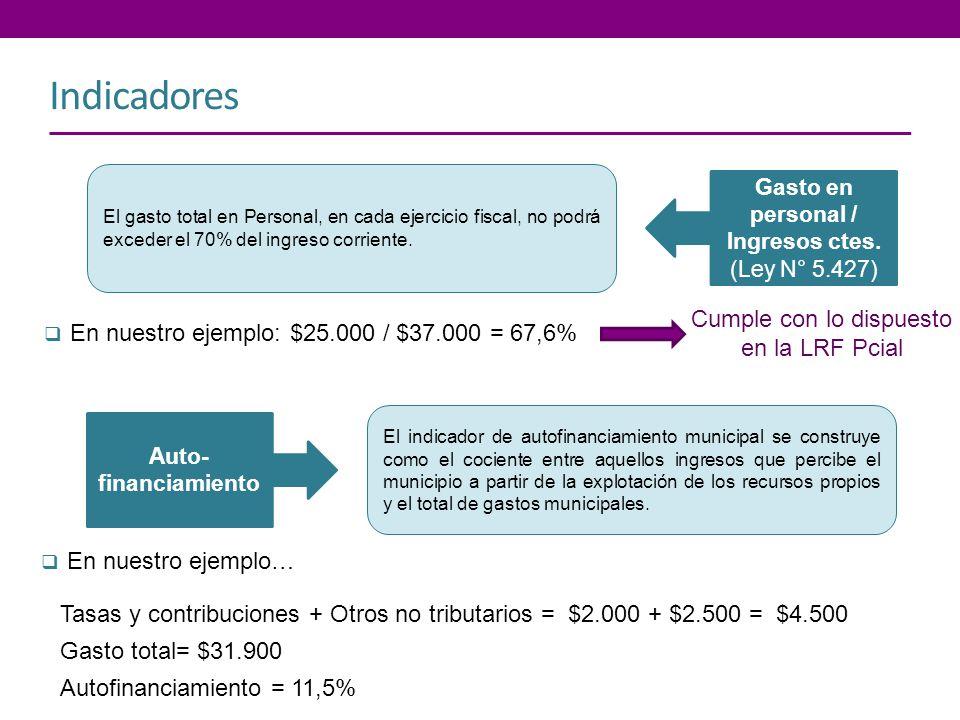 Indicadores Gasto en personal / Ingresos ctes. (Ley N° 5.427) El gasto total en Personal, en cada ejercicio fiscal, no podrá exceder el 70% del ingres