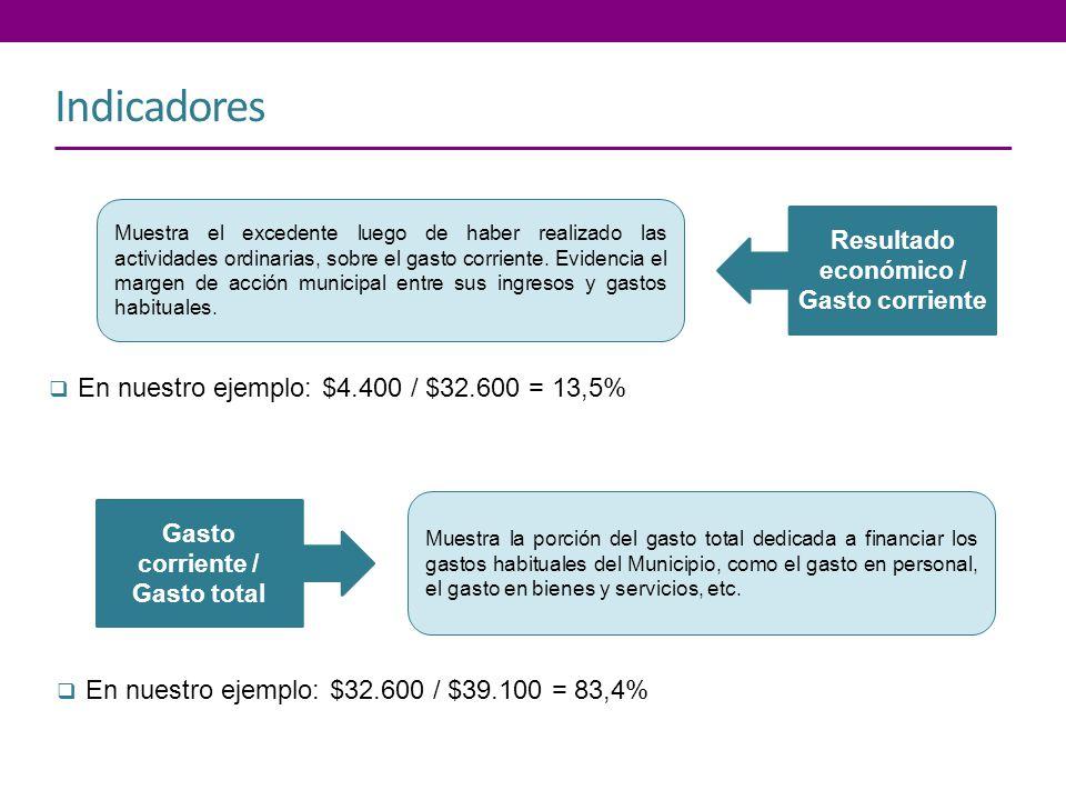 Indicadores Resultado económico / Gasto corriente Muestra el excedente luego de haber realizado las actividades ordinarias, sobre el gasto corriente.