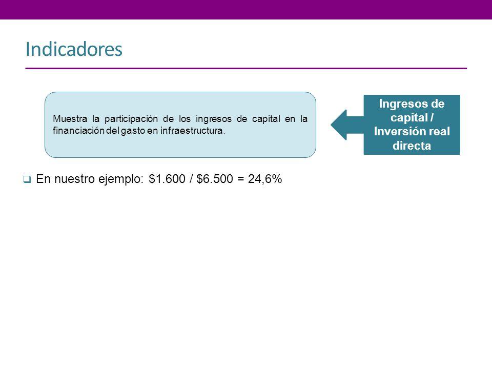 Indicadores Ingresos de capital / Inversión real directa Muestra la participación de los ingresos de capital en la financiación del gasto en infraestr