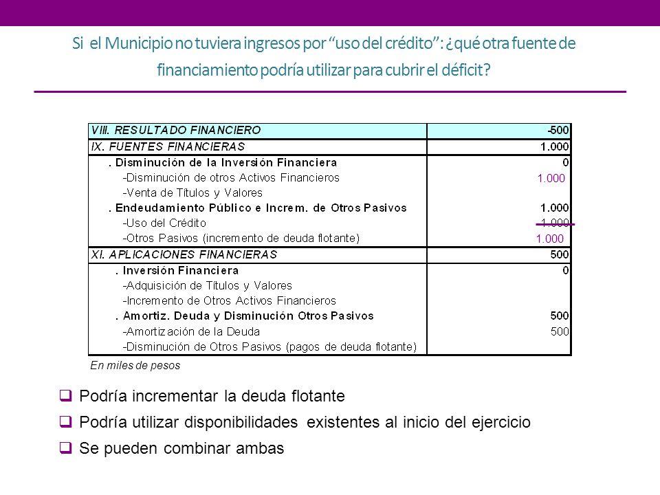 Si el Municipio no tuviera ingresos por uso del crédito: ¿qué otra fuente de financiamiento podría utilizar para cubrir el déficit? Podría incrementar