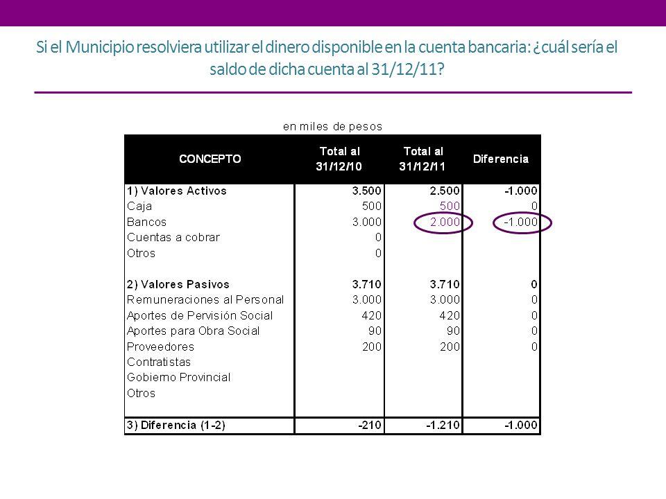Si el saldo de la cuenta bancaria al 31/12/11 es de $2.500 y los fondos en caja permanecen constantes: ¿cómo podría cerrarse el esquema.