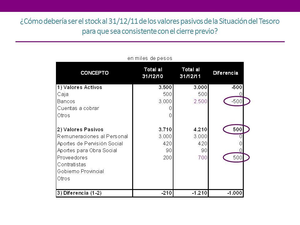 ¿Cómo debería ser el stock al 31/12/11 de los valores pasivos de la Situación del Tesoro para que sea consistente con el cierre previo?
