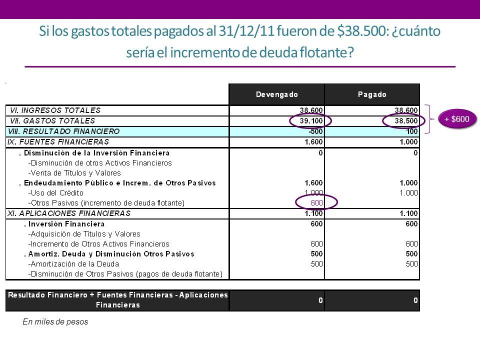 Si los gastos totales pagados al 31/12/11 fueron de $38.500: ¿cuánto sería el incremento de deuda flotante? En miles de pesos + $600