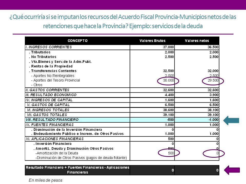 ¿Qué ocurriría si se imputan los recursos del Acuerdo Fiscal Provincia-Municipios netos de las retenciones que hace la Provincia? Ejemplo: servicios d