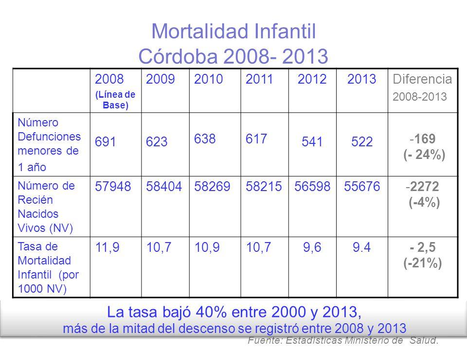 Mortalidad Infantil Córdoba 2008- 2013 2008 (Línea de Base) 20092010201120122013Diferencia 2008-2013 Número Defunciones menores de 1 año 691623 638617