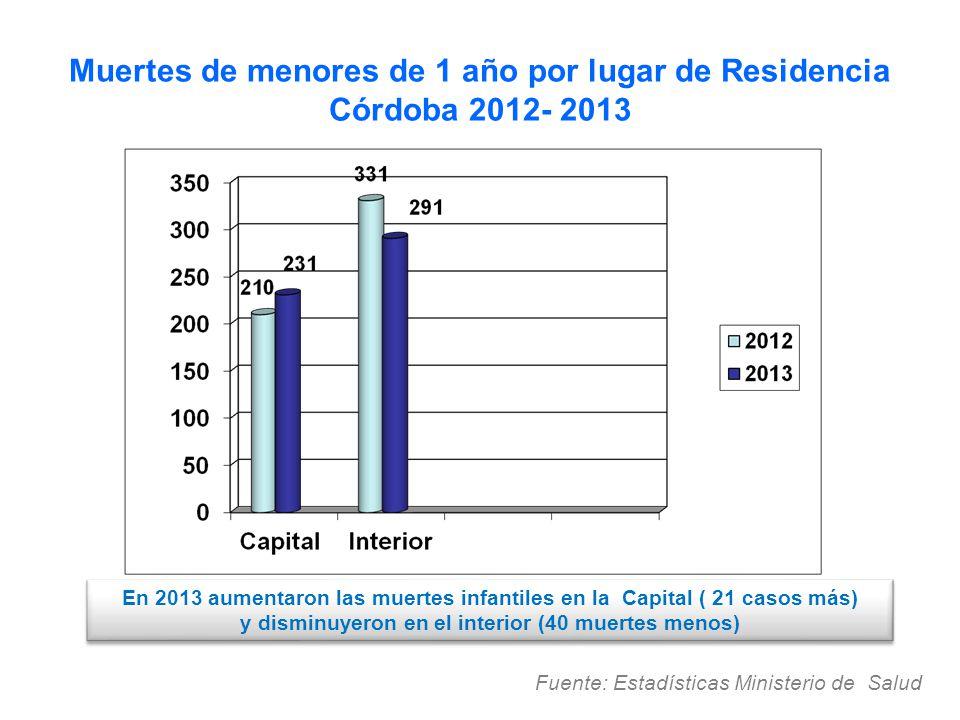 Muertes de menores de 1 año por lugar de Residencia Córdoba 2012- 2013 Fuente: Estadísticas Ministerio de Salud. En 2013 aumentaron las muertes infant