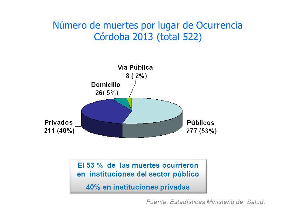 Fuente: Estadísticas Ministerio de Salud. Número de muertes por lugar de Ocurrencia Córdoba 2013 (total 522) El 53 % de las muertes ocurrieron en inst