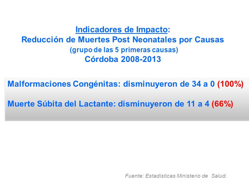 Indicadores de Impacto: Reducción de Muertes Post Neonatales por Causas (grupo de las 5 primeras causas) Córdoba 2008-2013 Fuente: Estadísticas Minist