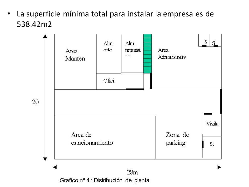 La superficie mínima total para instalar la empresa es de 538.42m2