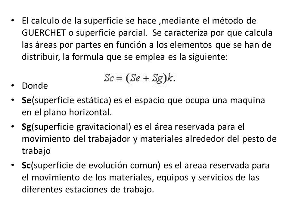 El calculo de la superficie se hace,mediante el método de GUERCHET o superficie parcial.