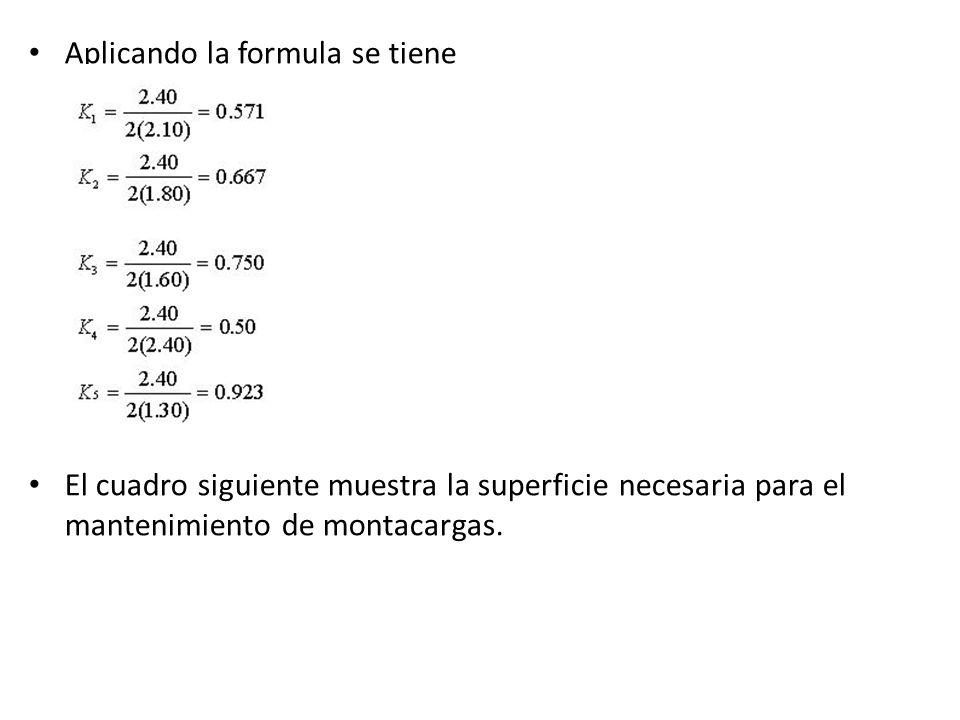 Aplicando la formula se tiene El cuadro siguiente muestra la superficie necesaria para el mantenimiento de montacargas.