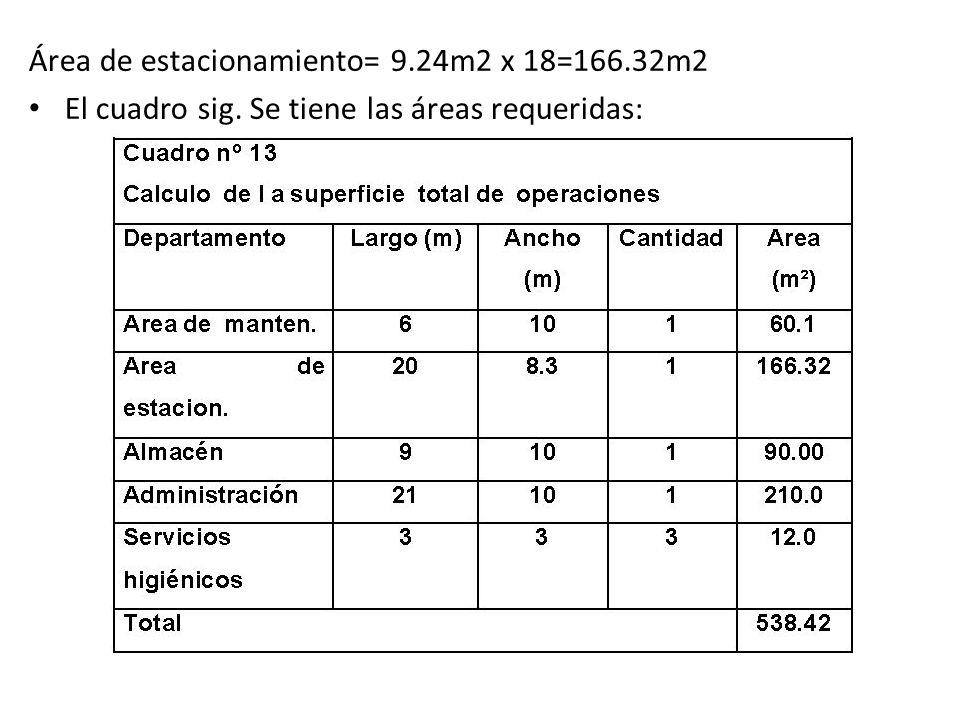 Área de estacionamiento= 9.24m2 x 18=166.32m2 El cuadro sig. Se tiene las áreas requeridas: