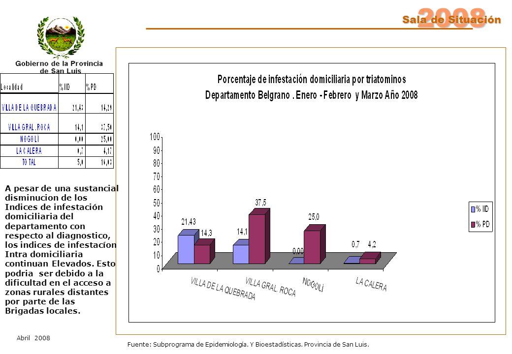 2008 Sala de Situación Abril 2008 Fuente: Subprograma de Epidemiología. Y Bioestadísticas. Provincia de San Luis. A pesar de una sustancial disminucio
