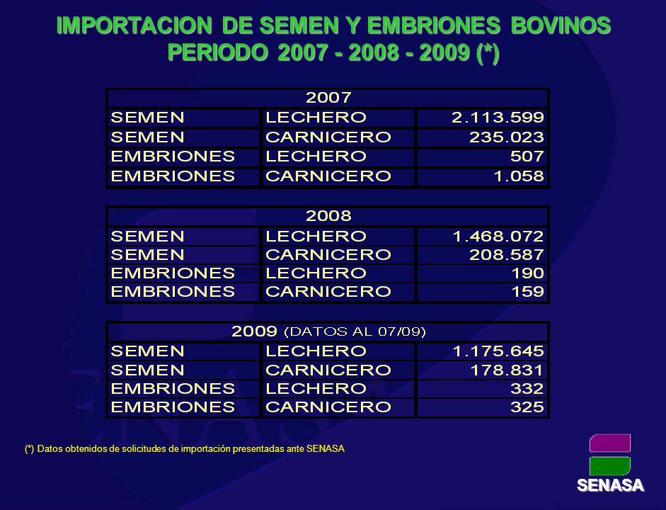 IMPORTACION DE SEMEN Y EMBRIONES BOVINOS PERIODO 2007 - 2008 - 2009 (*) (*) Datos obtenidos de solicitudes de importación presentadas ante SENASA SENA
