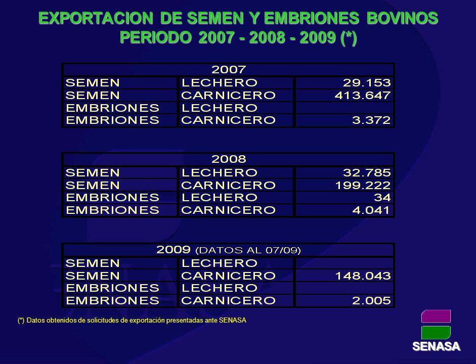 EXPORTACION DE SEMEN Y EMBRIONES BOVINOS PERIODO 2007 - 2008 - 2009 (*) (*) Datos obtenidos de solicitudes de exportación presentadas ante SENASA SENA
