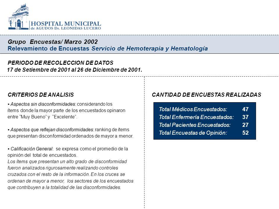 Grupo Encuestas/ Marzo 2002 Relevamiento de Encuestas Servicio de Hemoterapia y Hematología PERIODO DE RECOLECCION DE DATOS 17 de Setiembre de 2001 al