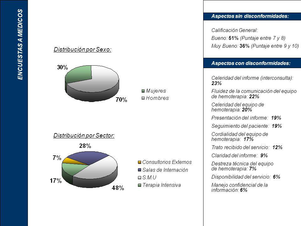 ENCUESTAS A MEDICOS Distribución por Sector: Aspectos con disconformidades: Celeridad del informe (interconsulta): 23% Fluidez de la comunicación del