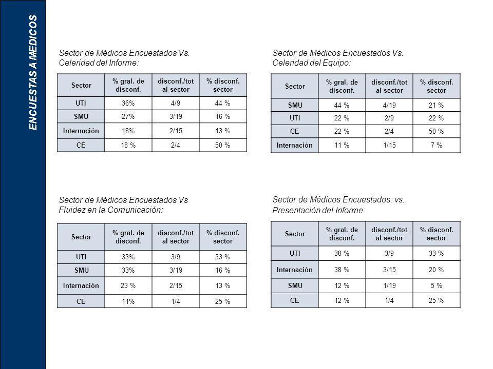 Sector % gral. de disconf. disconf./tot al sector % disconf. sector UTI36%4/944 % SMU27%3/1916 % Internación18%2/1513 % CE18 %2/450 % Sector de Médico