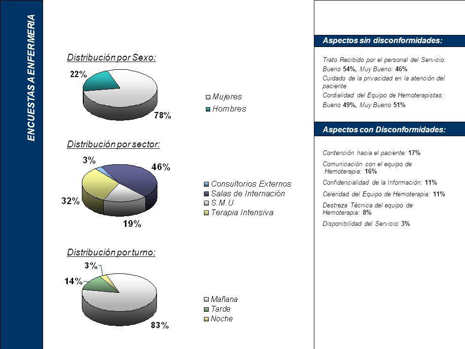 Distribución por Sexo: Aspectos sin disconformidades: Trato Recibido por el personal del Servicio: Bueno 54%, Muy Bueno: 46% Cuidado de la privacidad