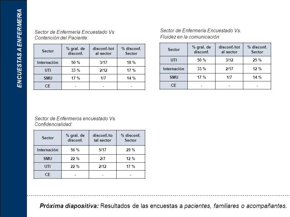 Sector % gral. de disconf. disconf./tot al sector % disconf. Sector Internación50 %3/1718 % UTI33 %2/1217 % SMU17 %1/714 % CE--- Sector de Enfermería