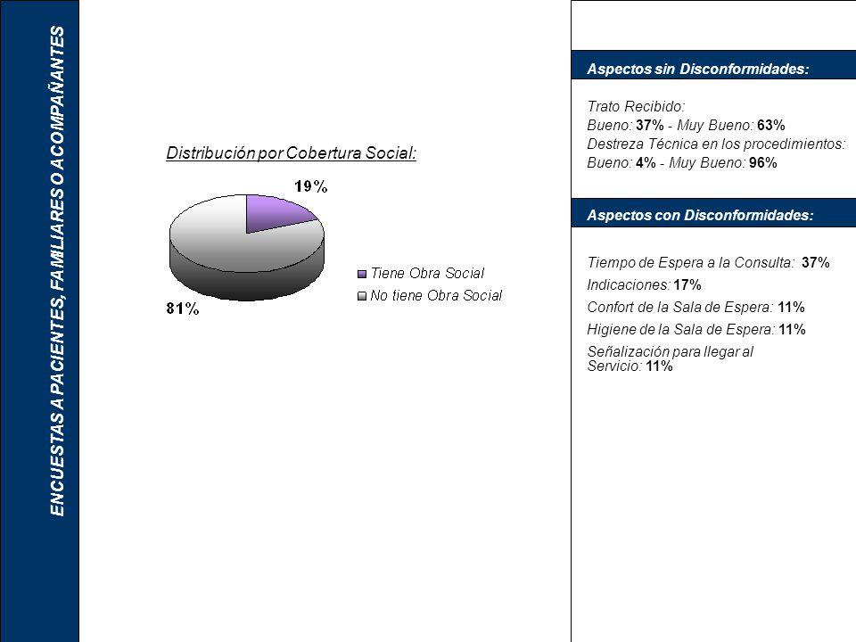 Distribución por Cobertura Social: ENCUESTAS A PACIENTES, FAMILIARES O ACOMPAÑANTES Aspectos con Disconformidades: Tiempo de Espera a la Consulta: 37%
