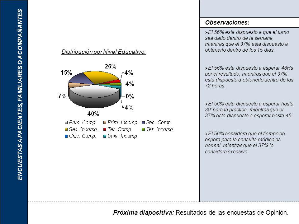Distribución por Nivel Educativo: ENCUESTAS A PACIENTES, FAMILIARES O ACOMPAÑANTES Observaciones: El 56% esta dispuesto a que el turno sea dado dentro