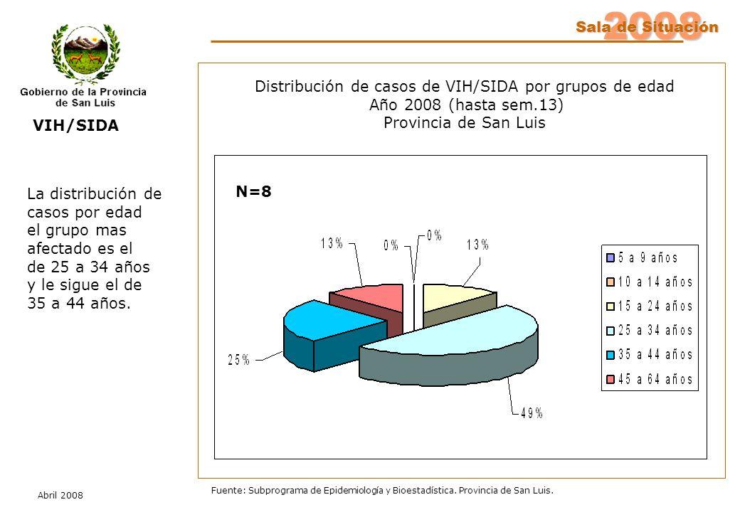 2008 Sala de Situación Abril 2008 Fuente: Subprograma de Epidemiología y Bioestadística. Provincia de San Luis. Distribución de casos de VIH/SIDA por