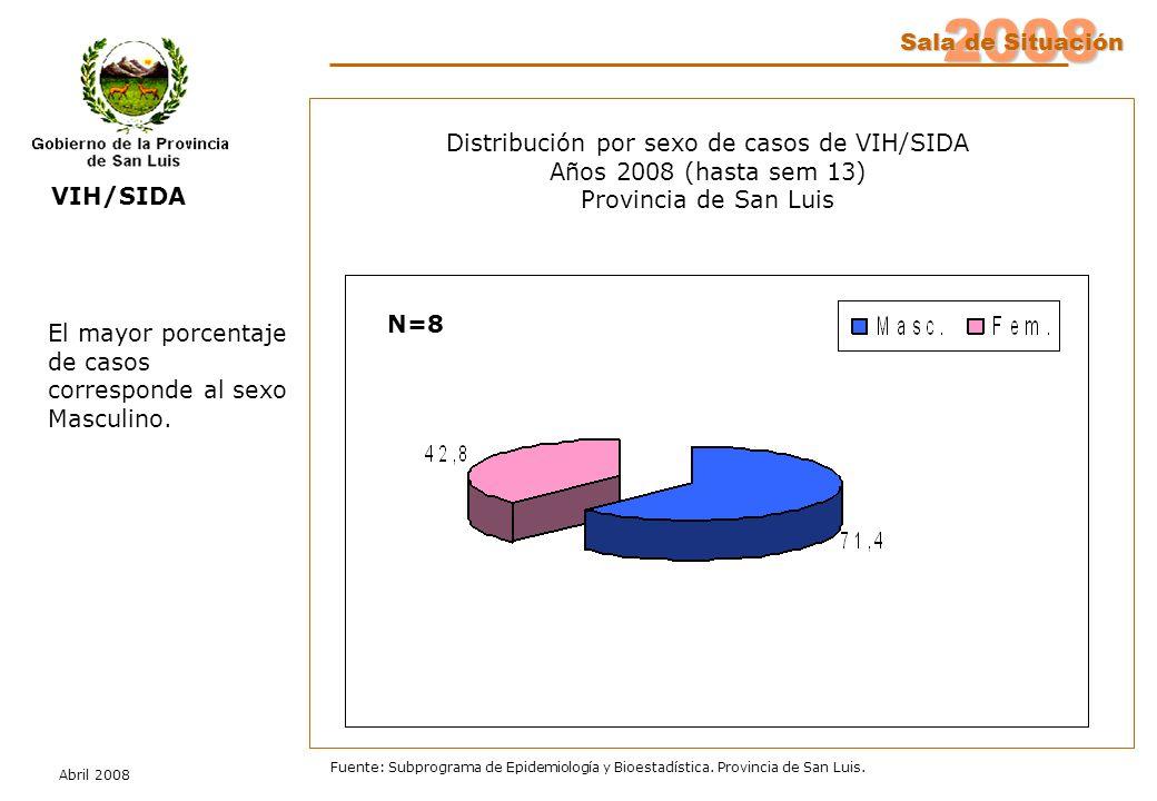 2008 Sala de Situación Abril 2008 Fuente: Subprograma de Epidemiología y Bioestadística. Provincia de San Luis. Distribución por sexo de casos de VIH/