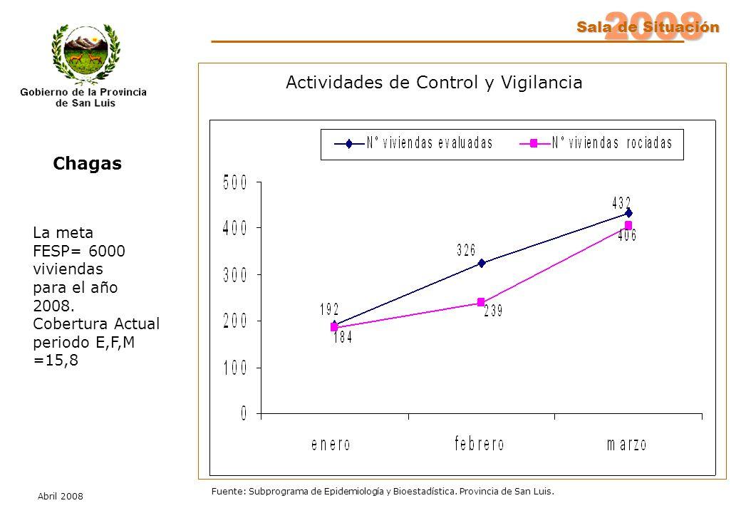 2008 Sala de Situación Abril 2008 Fuente: Subprograma de Epidemiología y Bioestadística. Provincia de San Luis. La meta FESP= 6000 viviendas para el a