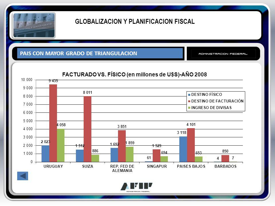 PAIS CON MAYOR GRADO DE TRIANGULACION GLOBALIZACION Y PLANIFICACION FISCAL
