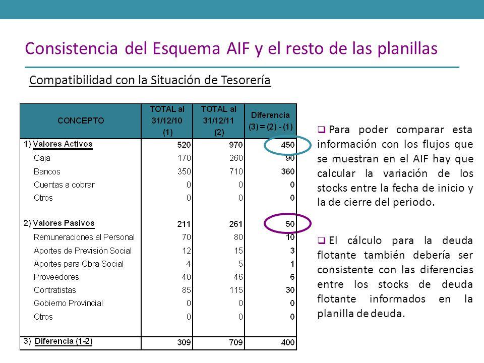 Consistencia del Esquema AIF y el resto de las planillas Compatibilidad con la Situación de Tesorería Para poder comparar esta información con los flu