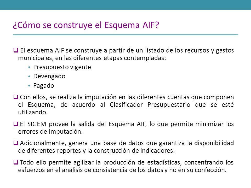 El esquema AIF se construye a partir de un listado de los recursos y gastos municipales, en las diferentes etapas contempladas: Presupuesto vigente De