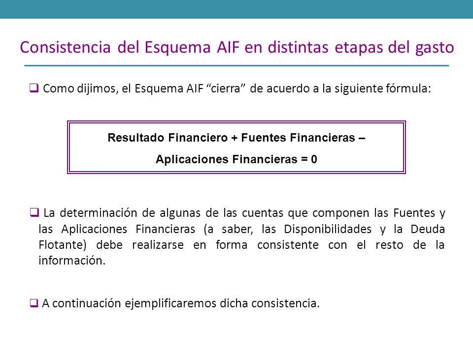 Como dijimos, el Esquema AIF cierra de acuerdo a la siguiente fórmula: Consistencia del Esquema AIF en distintas etapas del gasto Resultado Financiero