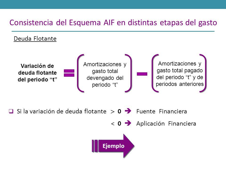 Deuda Flotante 50 Consistencia del Esquema AIF en distintas etapas del gasto