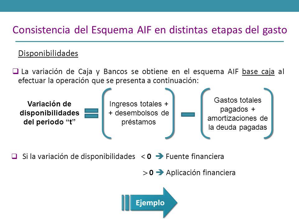 Disponibilidades Variación de disponibilidades del periodo t Ingresos totales + + desembolsos de préstamos Gastos totales pagados + amortizaciones de