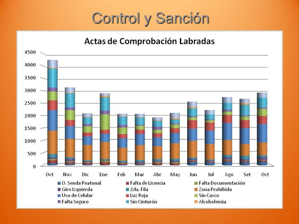 Control y Sanción