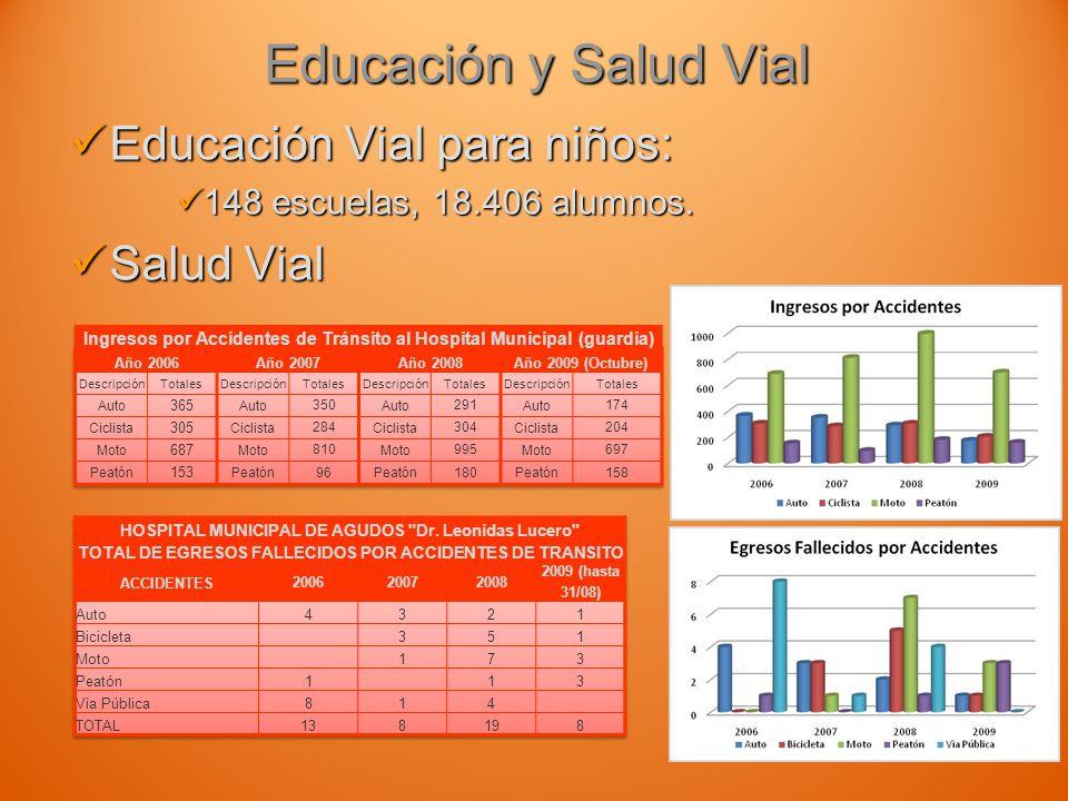 Educación y Salud Vial Educación Vial para niños: Educación Vial para niños: 148 escuelas, 18.406 alumnos.