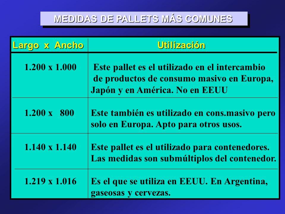 MEDIDAS DE PALLETS MÁS COMUNES MEDIDAS DE PALLETS MÁS COMUNES Largo x Ancho Utilización 1.200 x 1.000 Este pallet es el utilizado en el intercambio de