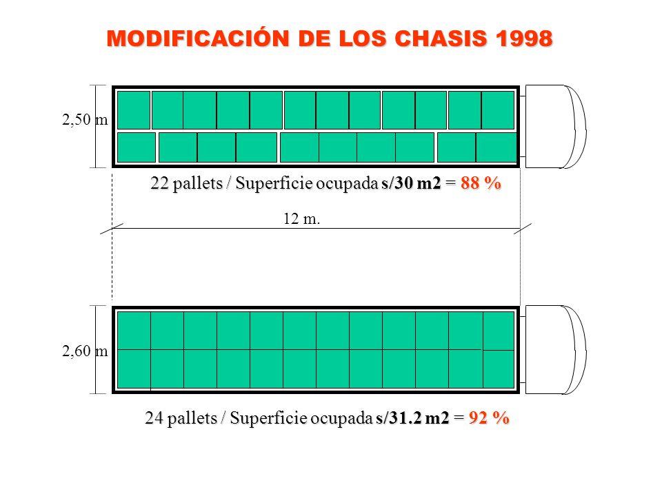 2,50 m 2,60 m 12 m. 22 pallets / Superficie ocupada s/30 m2 = 88 % 24 pallets / Superficie ocupada s/31.2 m2 = 92 % MODIFICACIÓN DE LOS CHASIS 1998