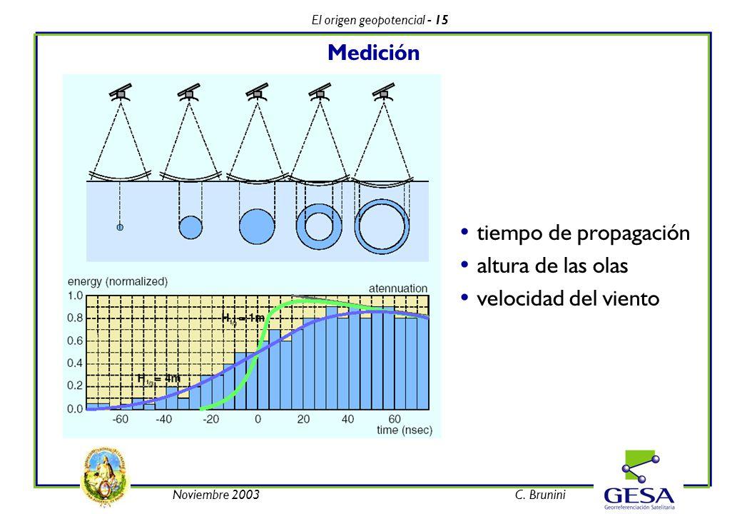 El origen geopotencial - 15 Noviembre 2003C. Brunini Medición tiempo de propagación altura de las olas velocidad del viento